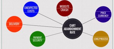 Reducing cart abandonment rate – increasing revenue