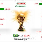 Castrol Index and the World Cup South Africa 2010