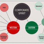 Performance Insights: From east to west – differences in corporate spirit
