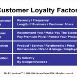 Metrics for assessing and improving customer loyalty