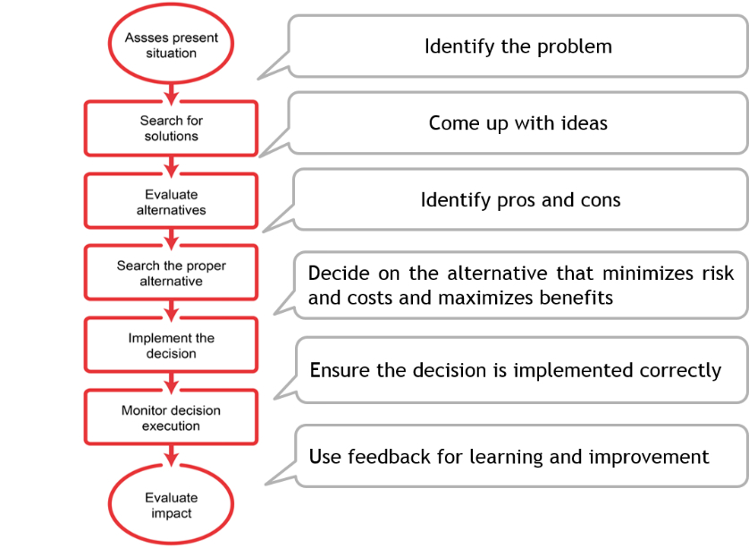 a report on group decision making process While we consider decision making one type of group task or activity, effective decision making is only accomplished when skilled group members engage in a number of different tasks or activities throughout the decision-making process.