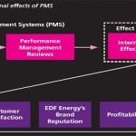 The impact of Performance Measurement Systems on business performance