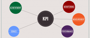 KPIs in a complex world: Can they describe everything?