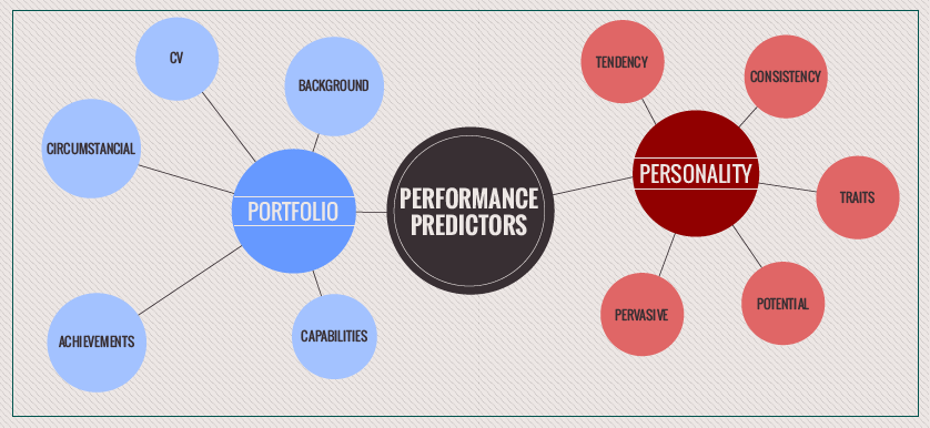 Personality vs. Portfolios: The Best Performance Predictor