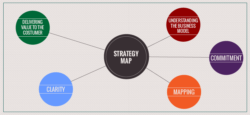 The Strategy Map. What benefits can we gain from it?