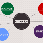 What drives a company's success?