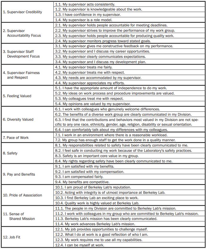 Employee Climate Survey Bl