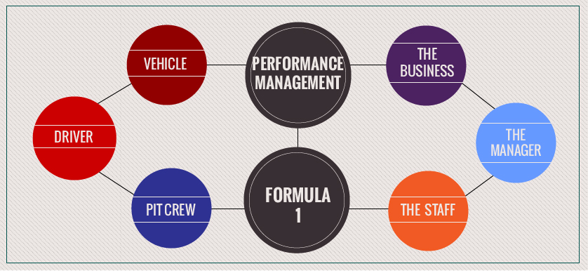 So different, and yet so alike. Performance management and Formula 1