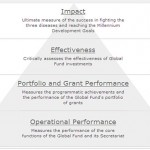 Measuring performance in non-profit organisations