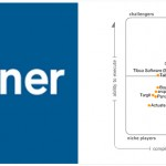 The 2010 Magic Quadrant for Business Intelligence Platforms