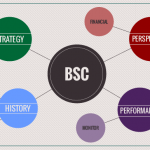 The Balanced Scorecard: Getting facts straight