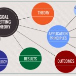 Applying Goal Setting Theory in practice: An action research exercise