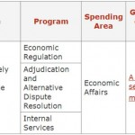 Government of Canada: Plans and priorities for 2014 – 2015