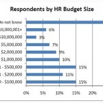 HR role and trends in 2010
