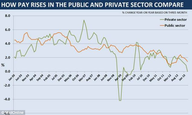 the public private sector 1compare and The true scale of the gulf in pay that separates private and public sector workers is revealed today in an report that includes the impact of gold-plated pensions for the first time.