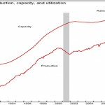 Industrial Production and Capacity Utilization Performance