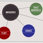 Initiatives for sustainable organizational performance