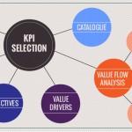 Advice on KPI selection