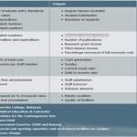 KPI examples from the Lancaster University