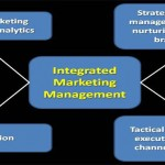 Relationship Marketing – Performance Management