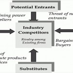 Marketing Performance – The five forces model by Michael Porter