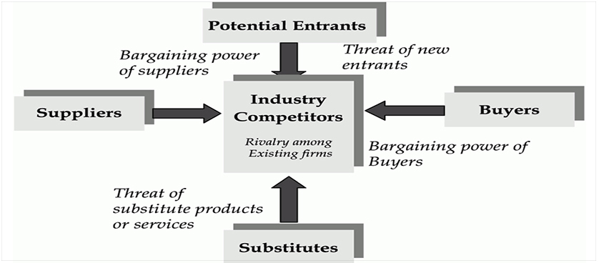 asda e business using porters five Assignment on porter's five forces - free download as word doc (doc / docx), pdf file (pdf), text file (txt) or read online for free.