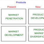 Marketing performance – a review on instruments and models (III)