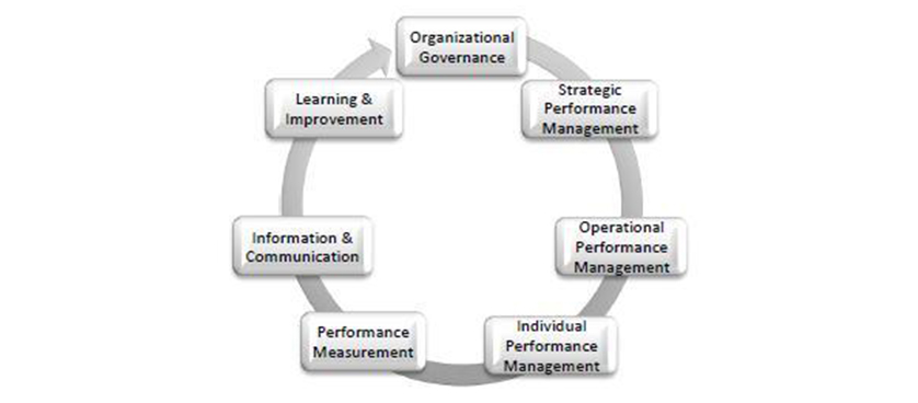 principles of organizational performance management Here are our 15 principles of performance management in a minute there are many things said about performance management, much of it uncomplimentary pull together - align individual's goals with team and organizational goals build on strengths more than correcting weaknesses.