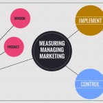 Measuring or managing marketing performance?