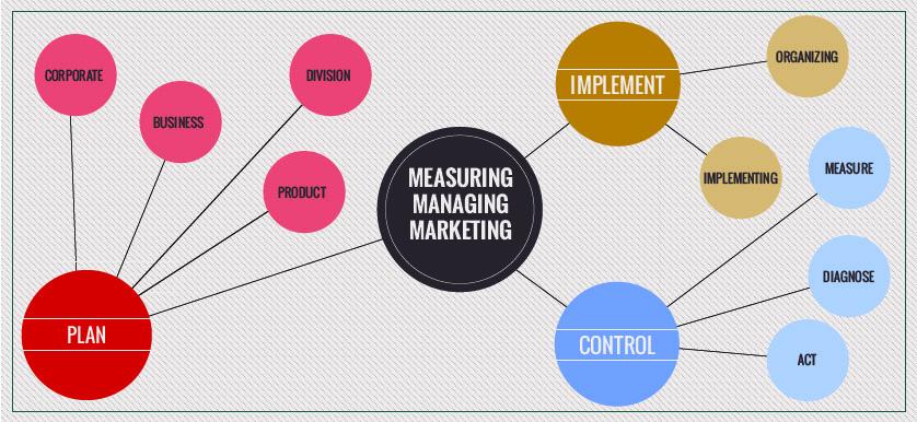 Measuring or managing marketing performance?
