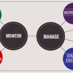 Performance Monitoring vs Performance Management