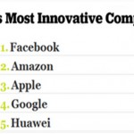 The World's Most Innovative Companies 2010