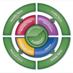 Professional Services Performance Management – performance criteria and measures