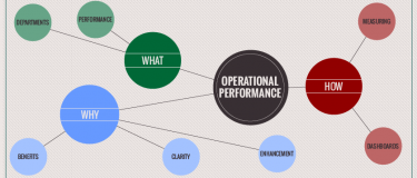 Operational performance: What, why and how?