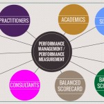 Performance Measurement taxonomy – linking Performance Measurement and Management
