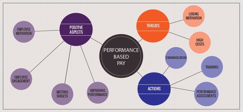 Performance based pay. What can go wrong?