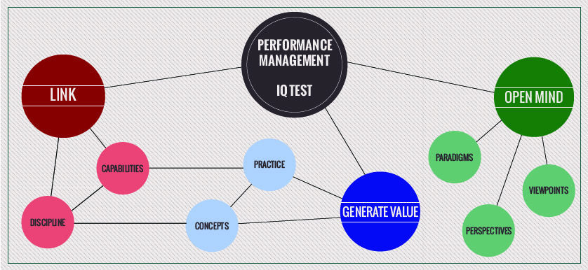 Performance Management IQ Test or a hermeneutic dialectic process