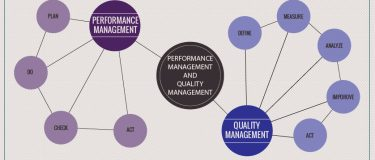 PDCA & PDSA: Philosophy and Performance Management