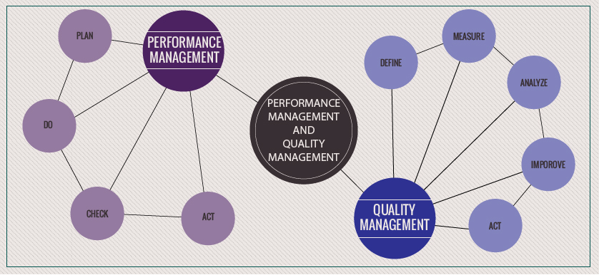 Plan-Do-Check-Act (PDCA) / Plan-Do-Study-Act (PDSA), Philosophy and Performance Management
