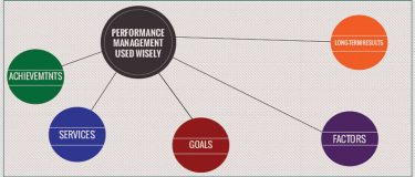 Performance measurement used wisely