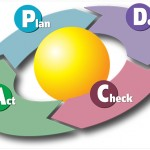Performance Management case study: Plan – Do – Check – Act (PDCA) in a non-profit organization