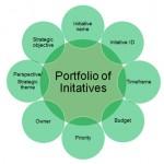 IFMA – Portfolio of Initiatives