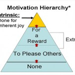 What is more effective in motivating the employees? Positive or negative motivation?