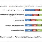 BARC research study: Performance Management – Current Challenges and Future Directions