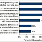 A maturity model for Global Trade Management
