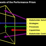 Performance Prism at a glance