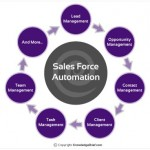 Key Performance Indicators for Sales Force Performance Management