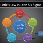 Little's Law: a fundamental principle used in performance measurement and Lean Six Sigma