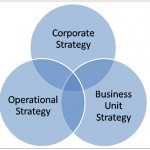 Strategy and execution in organizations