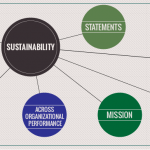 Sustainability as a strategic theme or Balanced Scorecard perspective